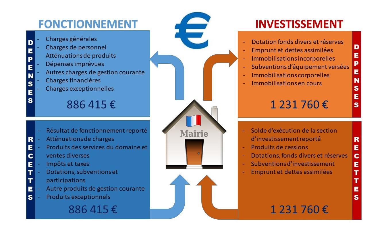 Présentation budget 2021 (2)
